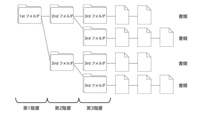 classification,document